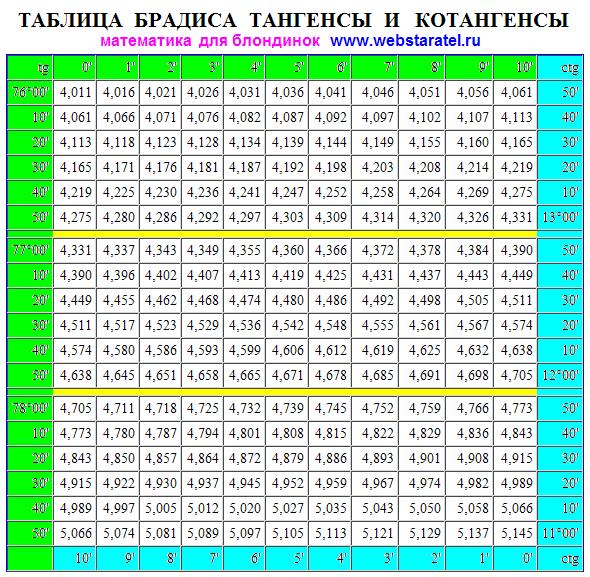 Таблица косинуса тангенса и синуса